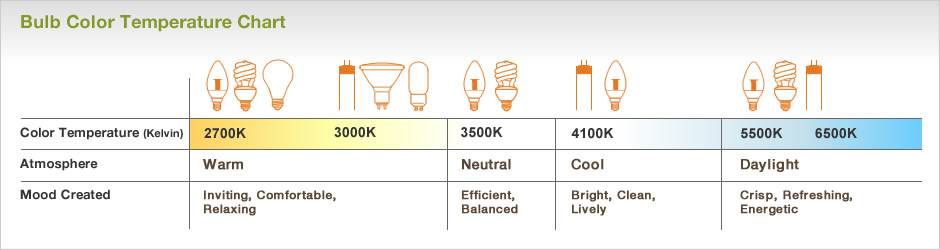 BulbColorTempChart. LIGHT BULB TYPES