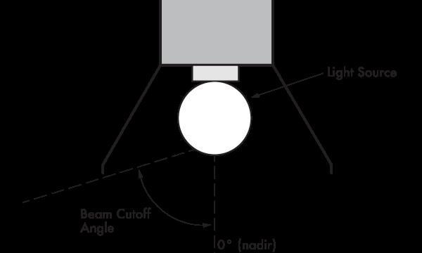 beam-cutoff-angle