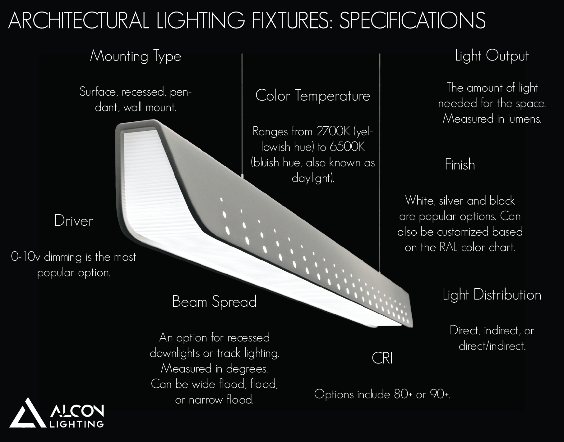 Lighting Fixtures Specifications