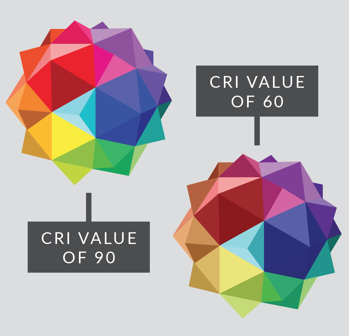 Color Rendering Index – What Is CRI?
