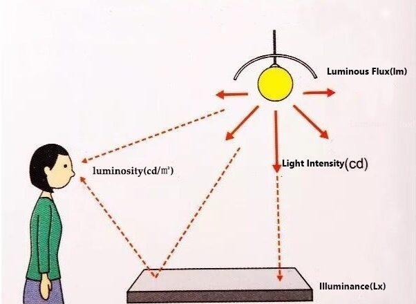 Introduction to Photometrics